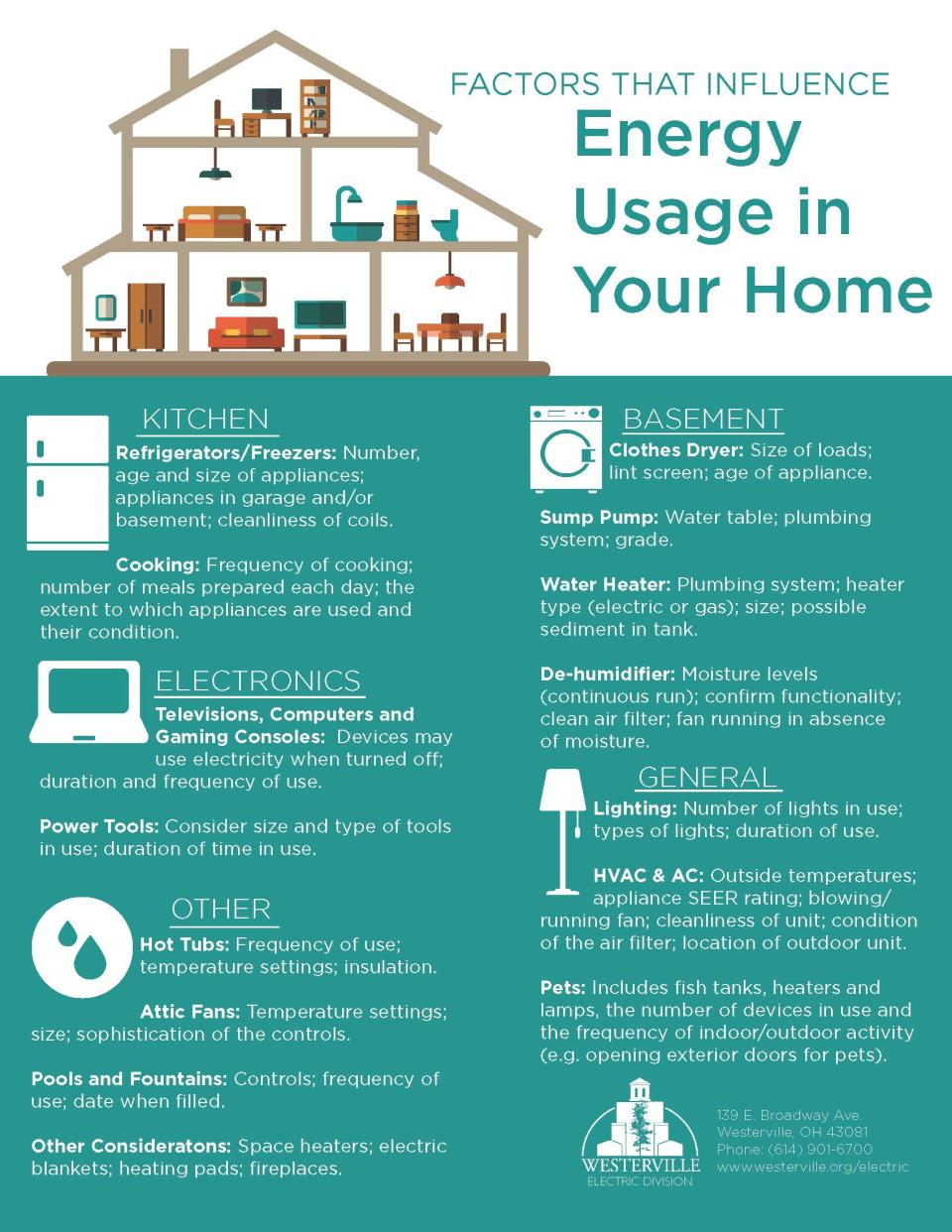 Home Energy Infographic