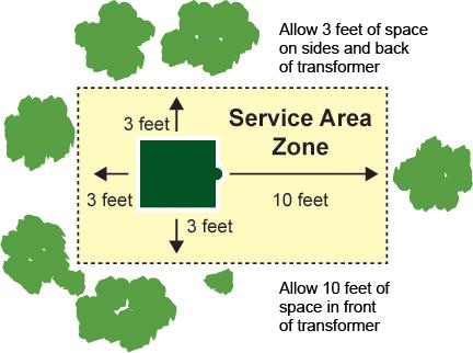 Service Zone Area around Transformers