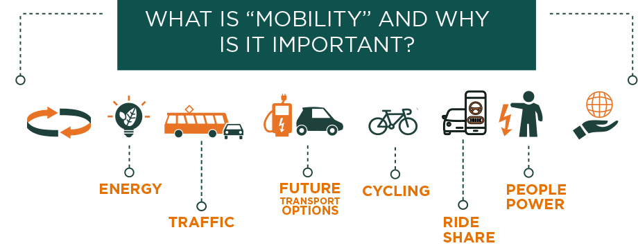 What is mobility graphic